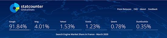 recherche Google- PDM France